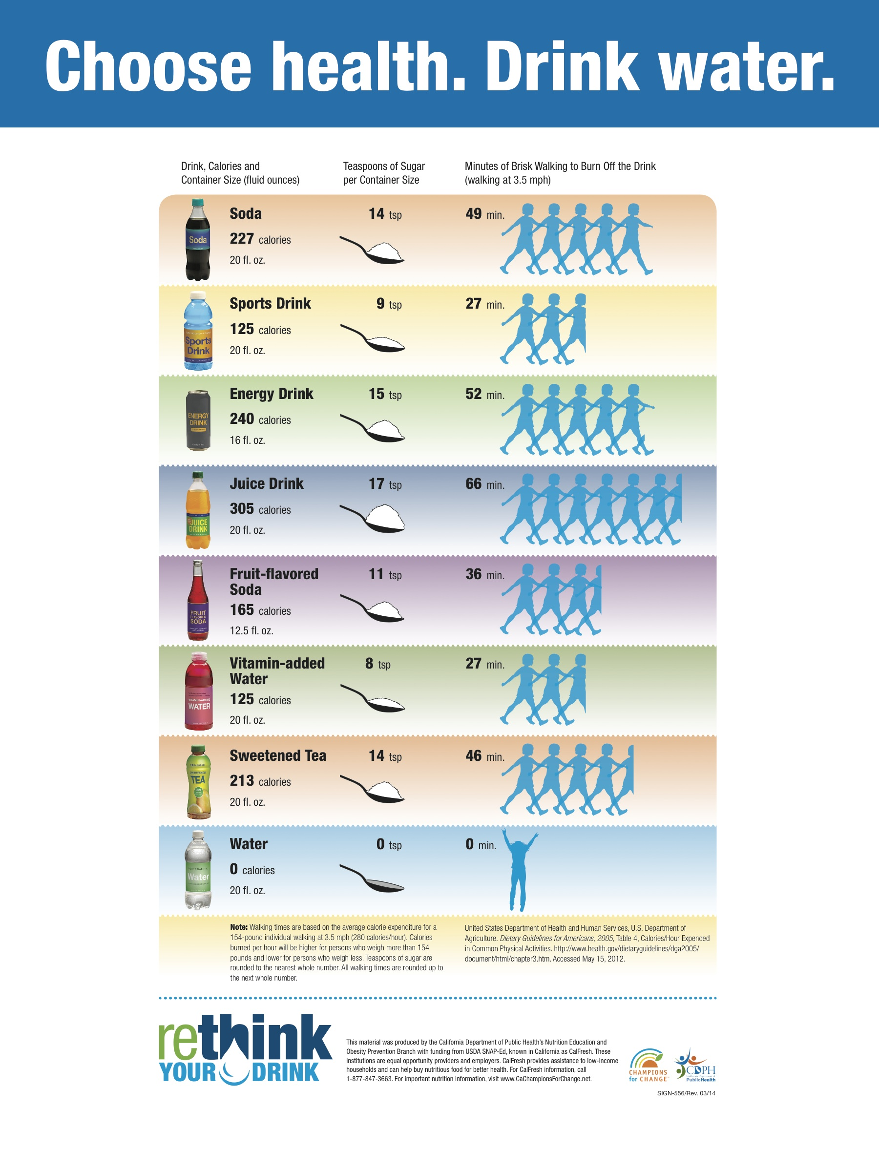 Rethink Your Drink on Natural Resources Worksheet